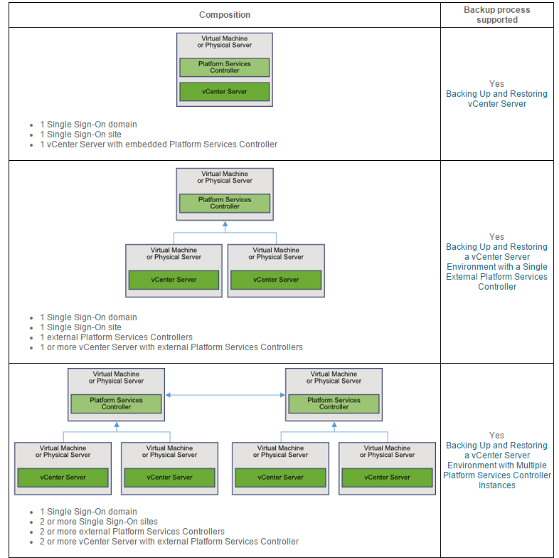 Vcenter architecture changes in vsphere 6 0 and deploying for Vmware vsphere 6 architecture